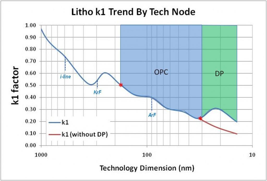 Figure 1: Litho k1 trend by technology node
