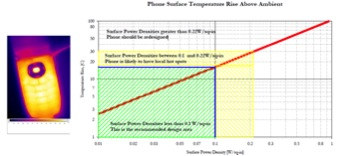 Phone surface temperature as a function of power density.