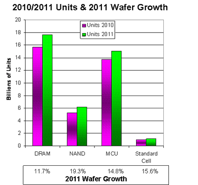 Source: Semico Research Corp. June 2011