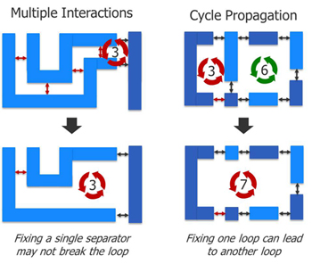 Figure 2: Examples of multiple interactions and cycle propagation in DP violations