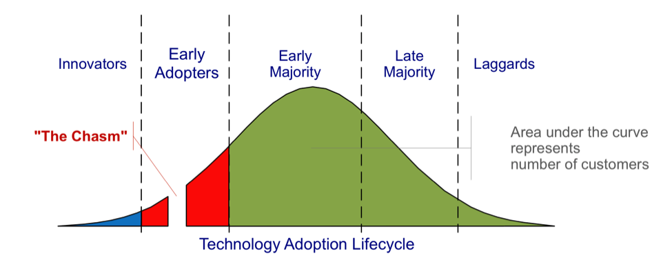 Gartner Hype Cycle graphic source: Gartner Group and EE Times