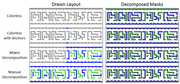 Figure 2: Example layouts using various double patterning methodologies and the resulting decomposed mask layers