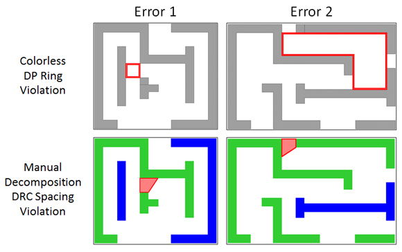 Figure 3: DP errors identified by specialized odd cycle checks in colorless flows or traditional DRC checks in two-color flows