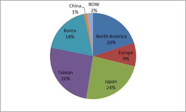 Source: Photomask Characterization Summary Report – March 2012