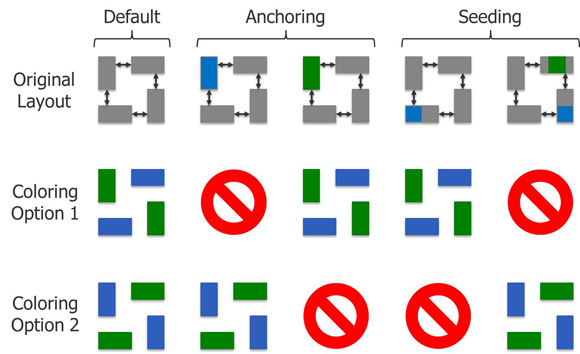 Figure 1: Anchor and seed markers on a layout, and the resulting valid coloring solutions that they allow.