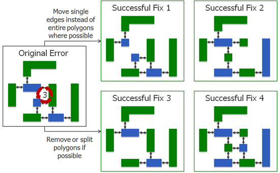 Figure 3: Example techniques that can be used when fixing an odd cycle to avoid creating new errors.