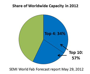 Share-of-WW-Capacity-2012