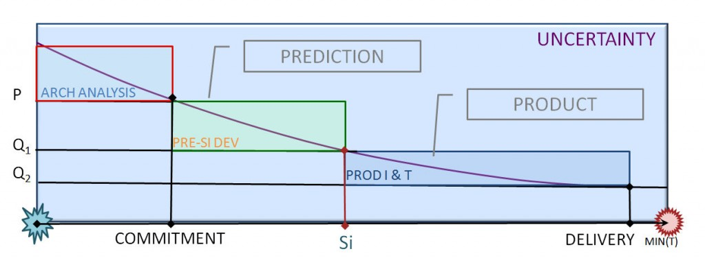Uncertainty during a Chip Design Project