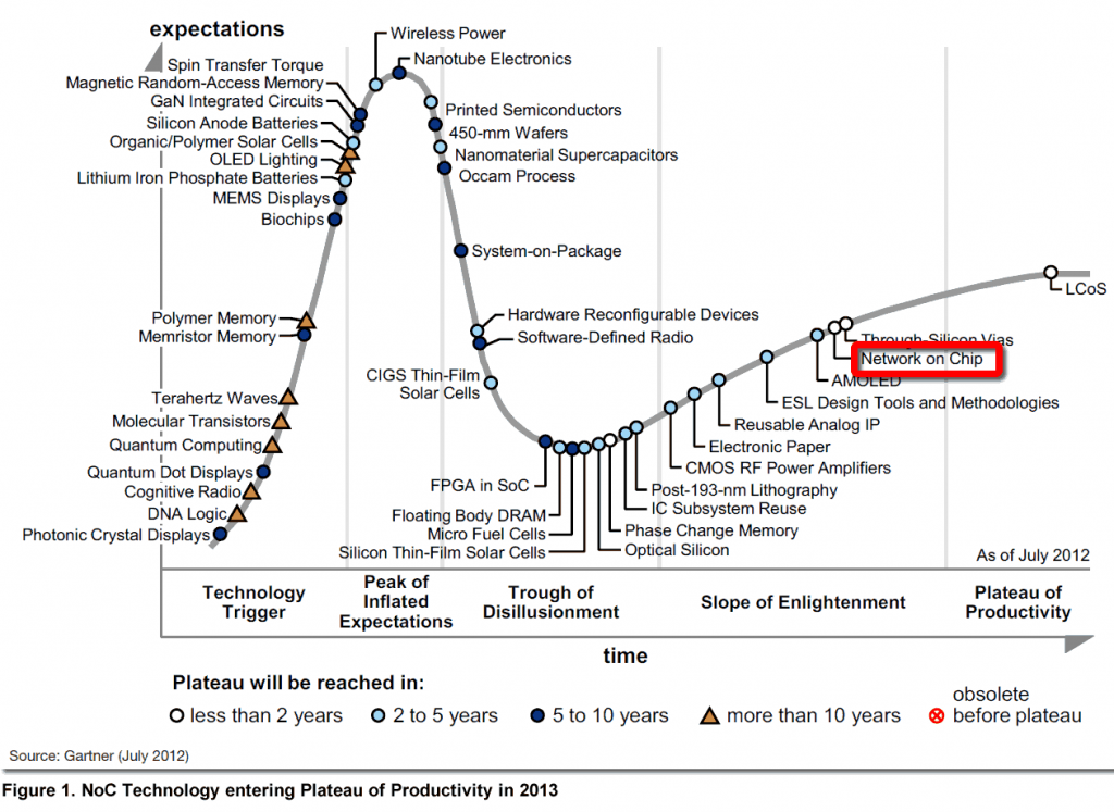 fig1-gartner-hype-cycle-Arteris-noc-2012
