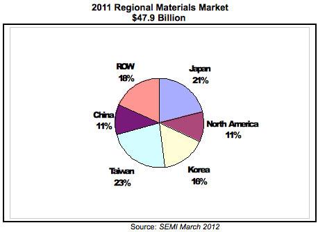 regional_materials_market