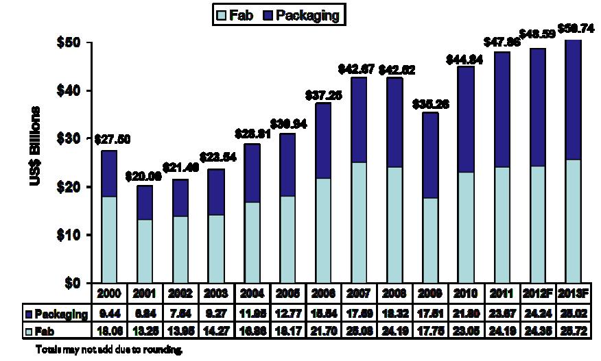 Source: SEMI Materials Market Data Subscription August 2012.