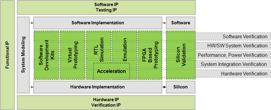 The challenge of end-to-end system development and verification.