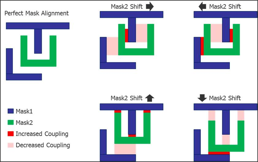 Fig3_Coupling_Shifts