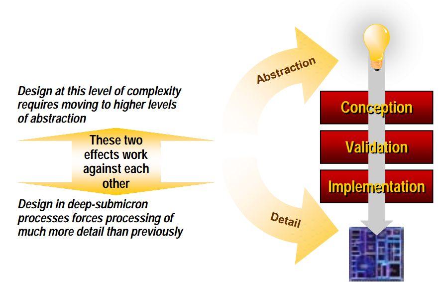 Abstraction versus Detail in EDA