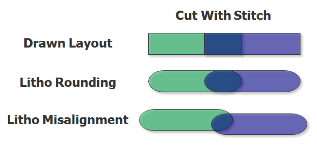 Figure 4. Avoiding misalignment issues with cut and stitch