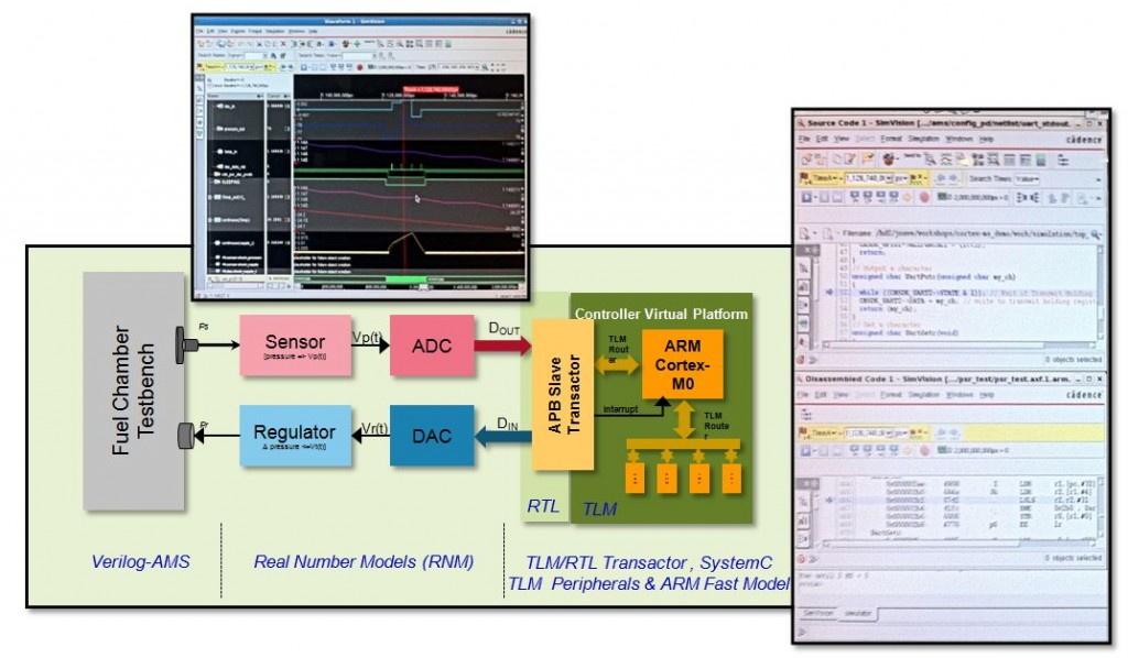 Co-Simulation of Behavioral Analog Mixed Signal Content with Software