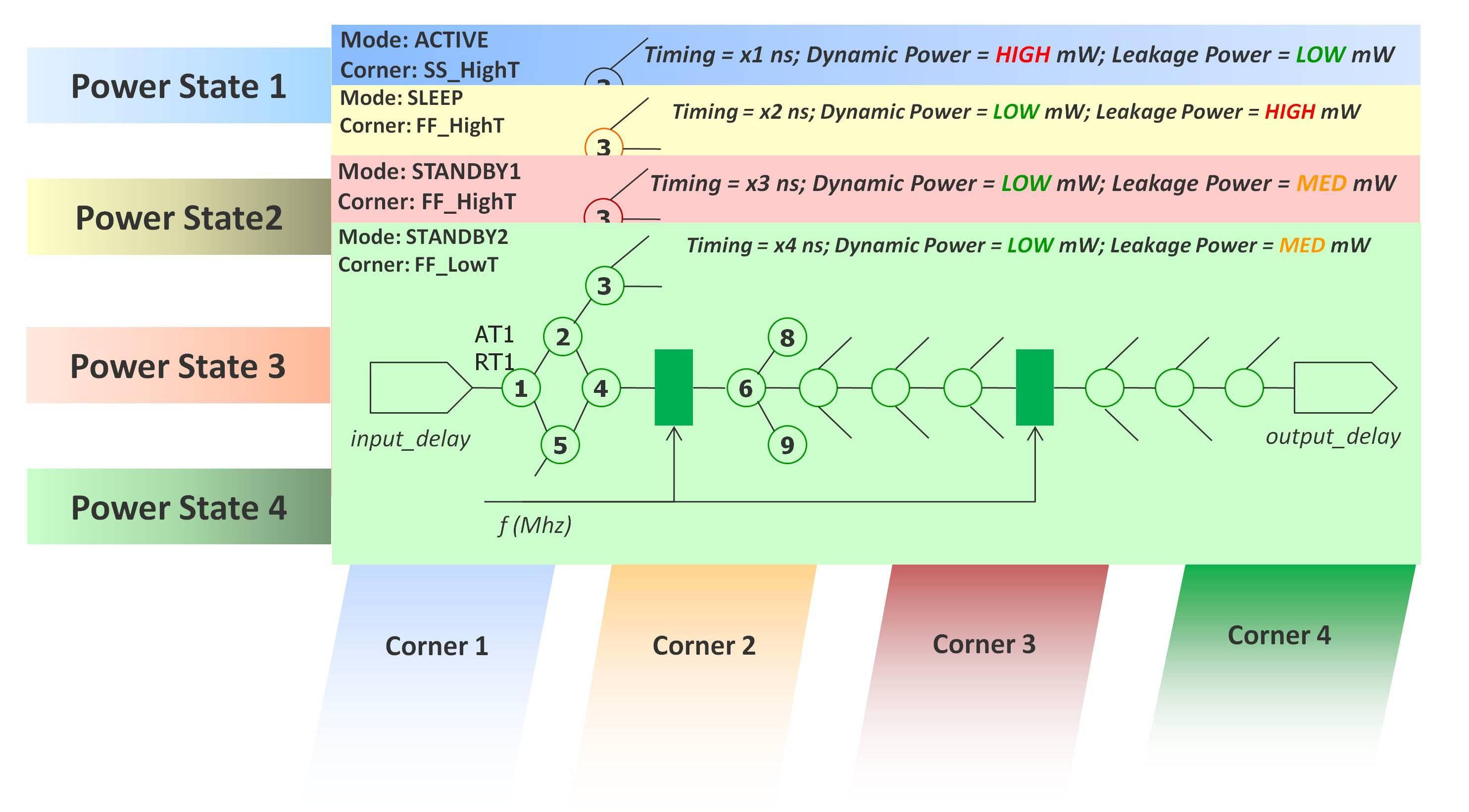 Fig1-MCMM-Leakage