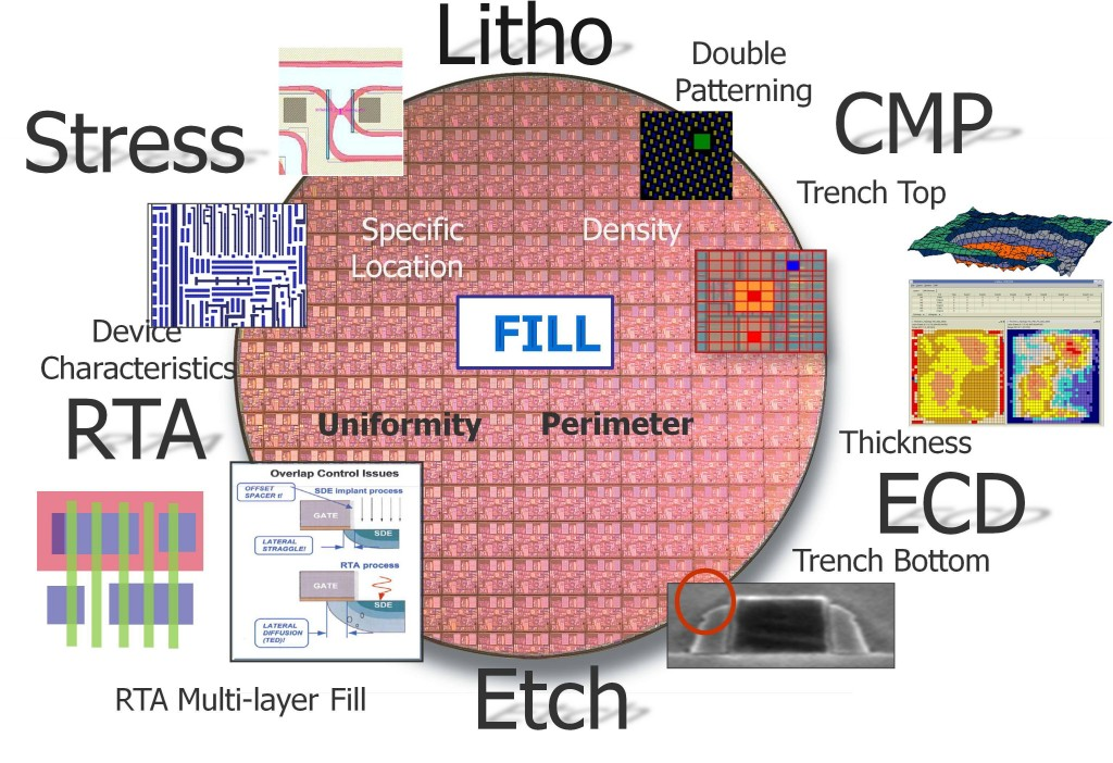 Figure 1. Fill has become highly complex, and is used to address many manufacturing issues.