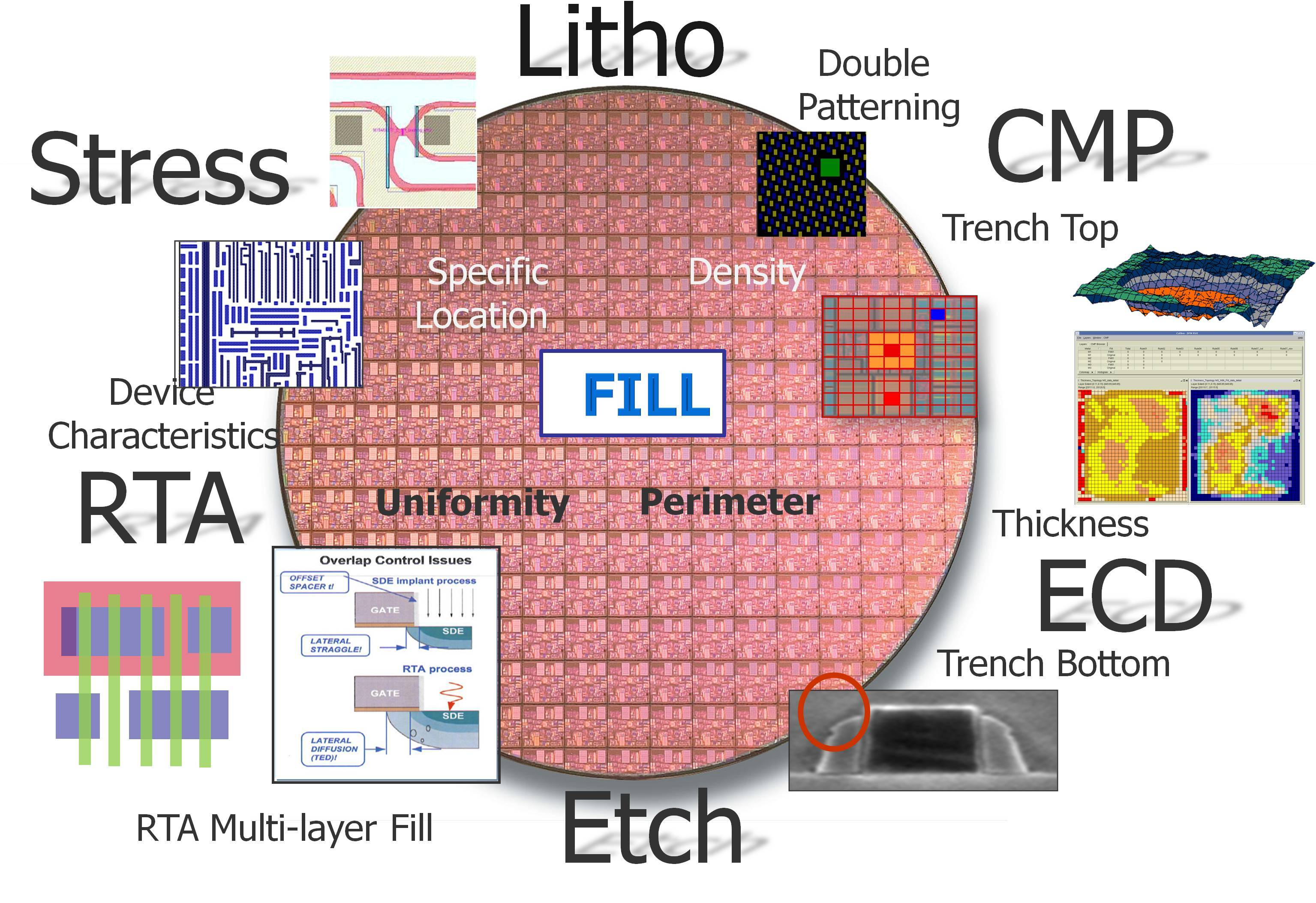 semiconductor engineering     a new world for fill at n20