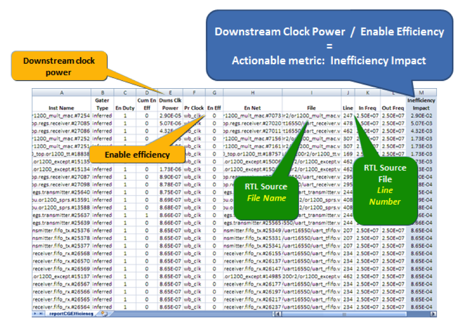 Figure 2: Comprehensive Clock Gating Efficiency Report with Clock Power Consumption