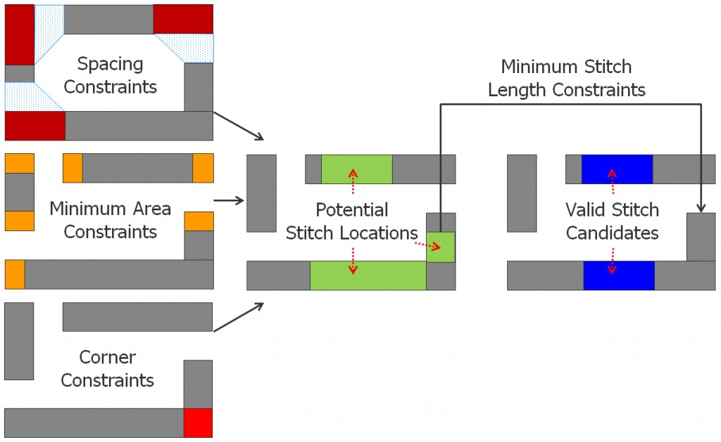Figure 2: How design rules affect the determination of valid stitch candidates.