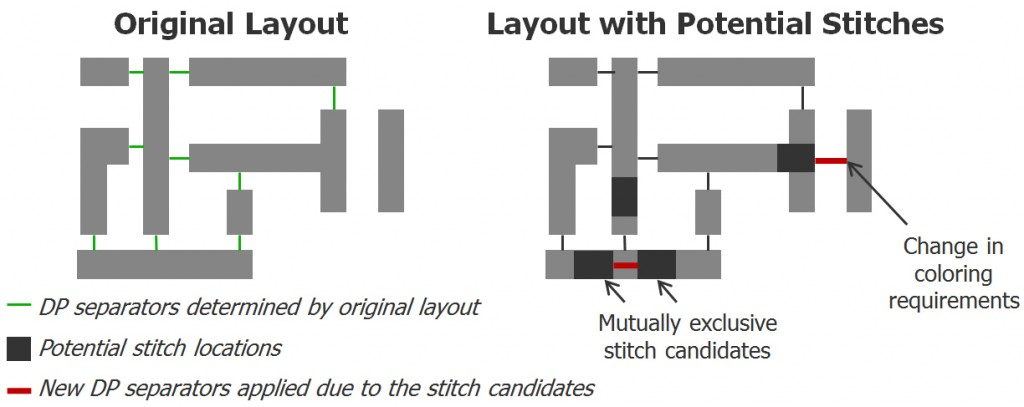 Figure 3: How the insertion of stitches can introduce new separator constraints.