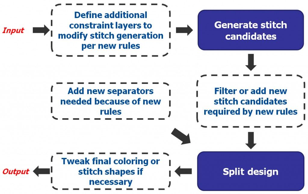 Figure 5. Customization opportunities available in a two-step flow.