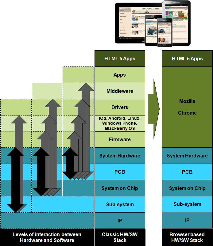 The Mobile Software Development Stack - Adding in HTML 5