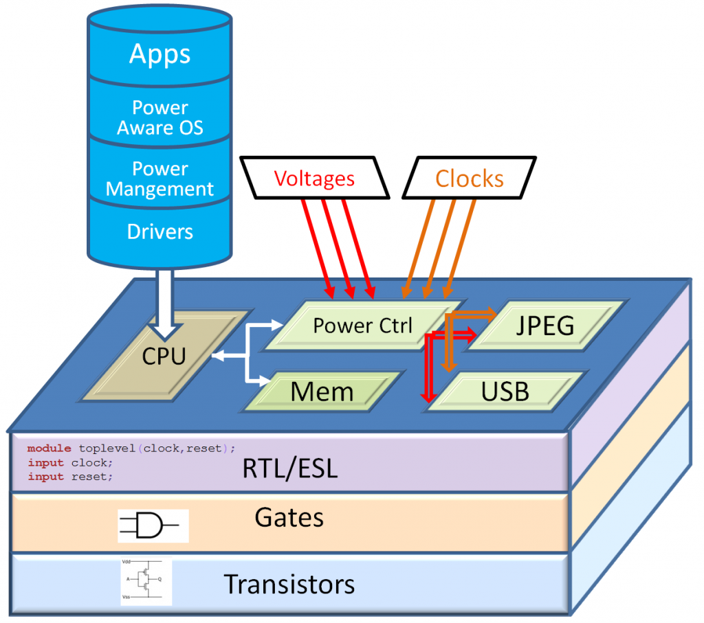 Figure 1: The power design layer
