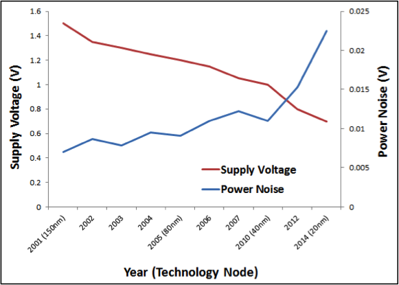 Figure 1 (b) Supply voltage vs. power noise trends.