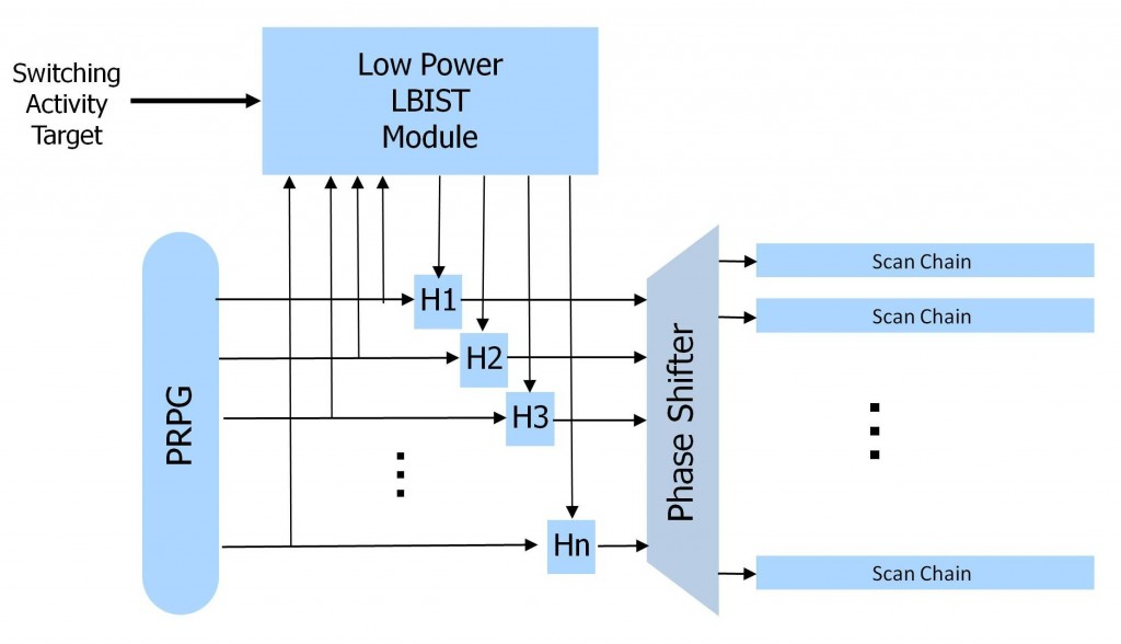 Fig 1. Low power BIST architecture