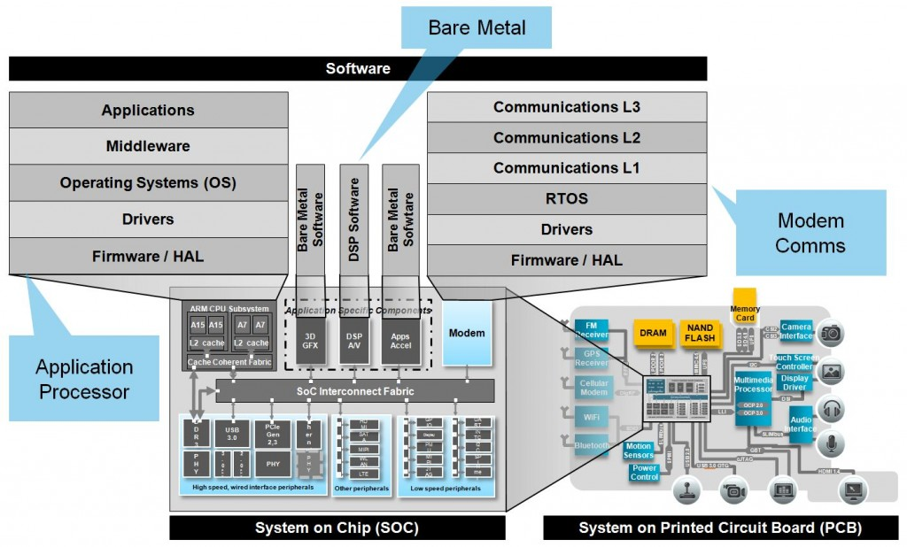 Example Chip enabled by Software-Driven EDA