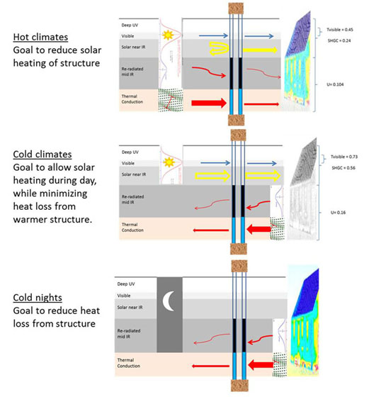 Semiconductor engineering design strategy for low e for Best windows for cold climates