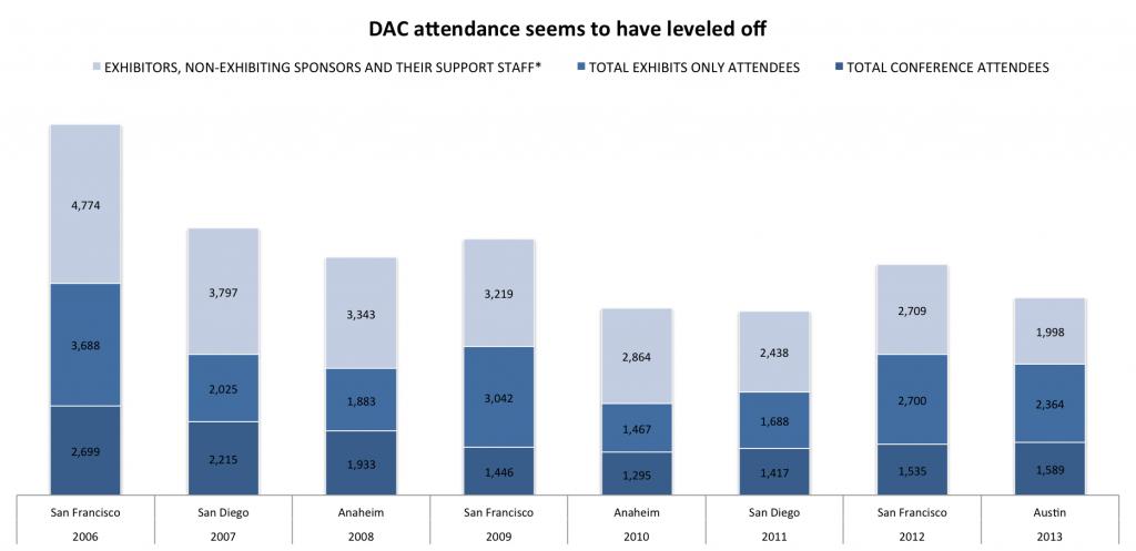 2013-06-26-DAC-attendance