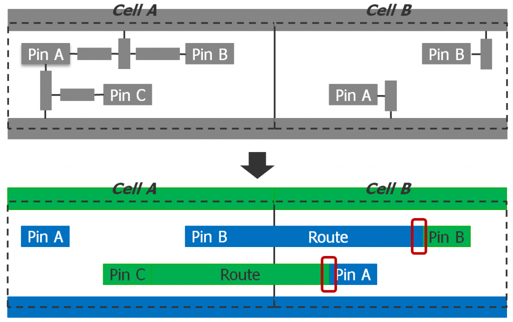 Fig1_DP_routing_limitations