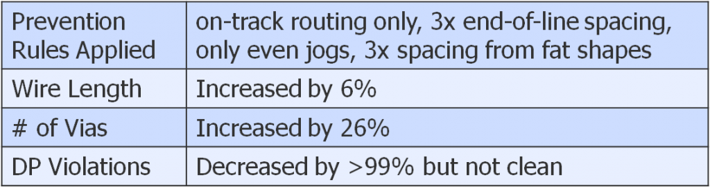 Fig3_restricted_routing_results