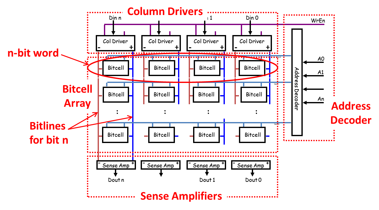Figure 1. Memory sub-blocks of a SRAM architecture
