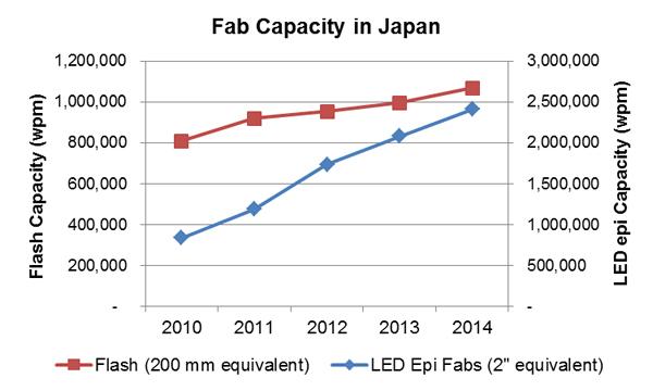 Fab-Capacity-in-Japan