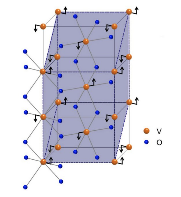 This image shows how straining vanadium dioxide causes the vanadium atoms (gold) to move (arrows), altering the arrangement of electrons in the material and changing its metal-insulator transition temperature. (Nagaphani Aetukuri/IBM-Stanford Spintronic Science and Applications Center)