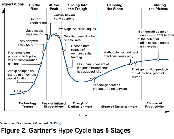 fig2-gartner-hype-cycle-5-stages-Arteris-noc