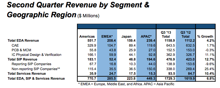 global eda and ip revenues for Q3 2013