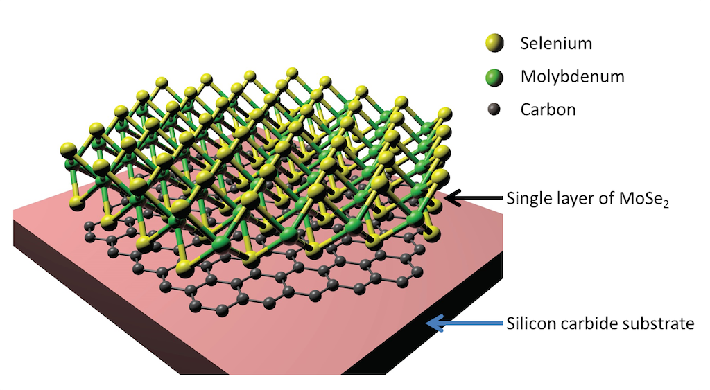 This diagram shows a single layer of MoSe2 thin film (green and yellow balls) grown on a layer of graphene (black balls) that has formed on the surface of a silicon carbide substrate. Scientists who made the material and measured details of its electronic structure discovered it's a natural fit for making thin, flexible light-based electronics. (Yi Zhang/Stanford Institute for Materials and Energy Sciences and Advanced Light Source, Berkeley Lab)