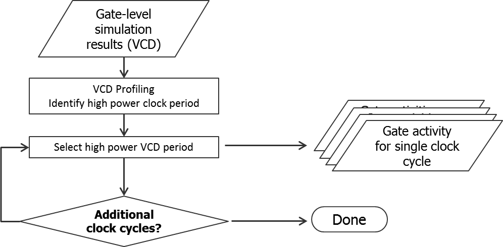 Fig5_VCD_Power_Profiling