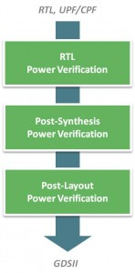 Power Verification Flow