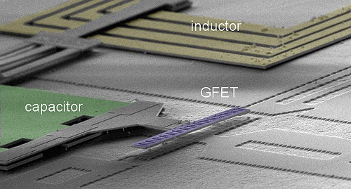 Tilted view scanning electron microscopic (SEM) image revealing the integration of key  components in IC with enlarged view showing the advanced gate structure  of the graphene field-effect transistors (GFET). Inset image shows crosssectional  SEM of embedded T-shaped gate. Scale bar, 500 nm. (Source: IBM)