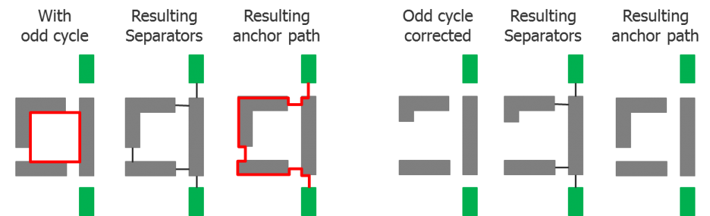 Fig4_Odd_cycles
