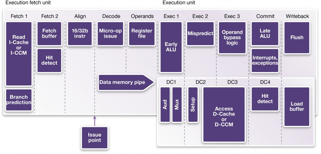 Low-Power, High-Performance Design with Next-Generation Embedded Processors_Fig 1
