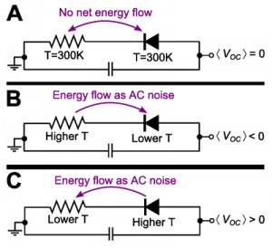 Three diode-resistor generator circuits with different temperature inputs. A circuit at thermal equilibrium (A) generates no current; (B) is a conventional rectifier circuit. The Harvard team proposes a twist—shown in (C). (Image source: Federico Capasso and PNAS.)