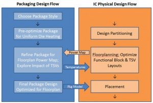 Figure 3. Opportunity for Parallel Package & IC Physical Design Flows [Ref. 2].
