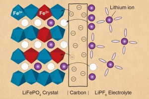 This illustration shows a battery electrode made of lithium iron phosphate (left side of image) coated with carbon, and in contact with an electrolyte material. As the battery is discharged, lithium ions (shown in purple) jump across the coating and insert themselves into the crystal structure, while electrons (shown as circles with minus signs) in the carbon-coating tunnel into the material and attach to iron ions (shown in red). (Phosphate groups are left out of this diagram for clarity.) (Source: MIT)